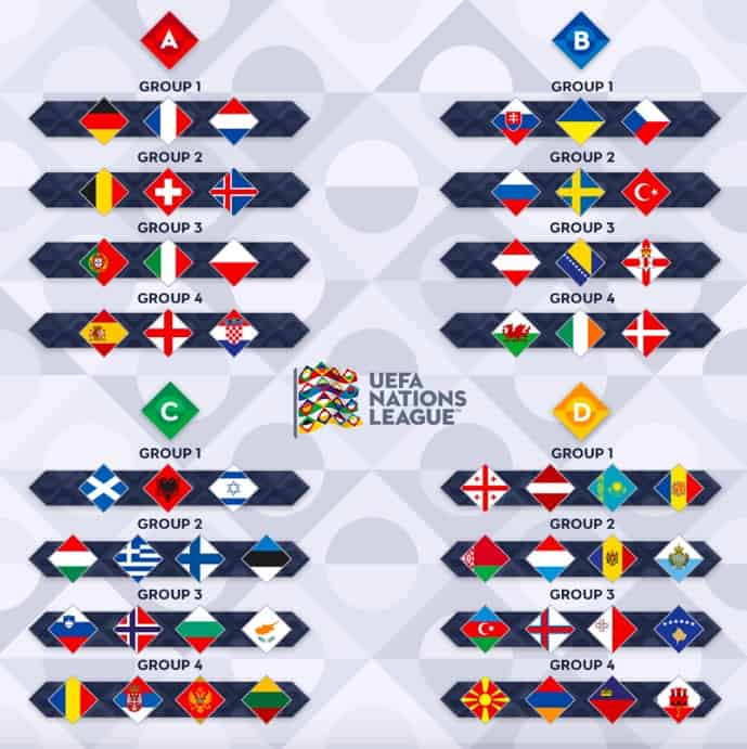 Liga Narodów grupy i ligi